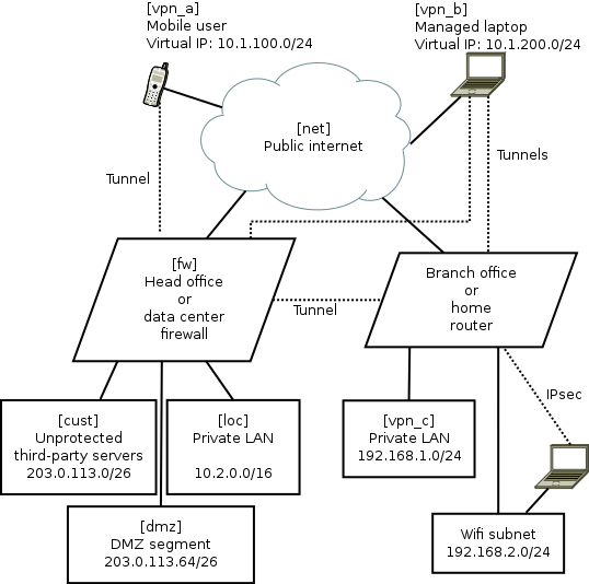 Practical Vpns With Strongswan Shorewall Linux Firewalls And